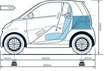 Dimensions of a smart car